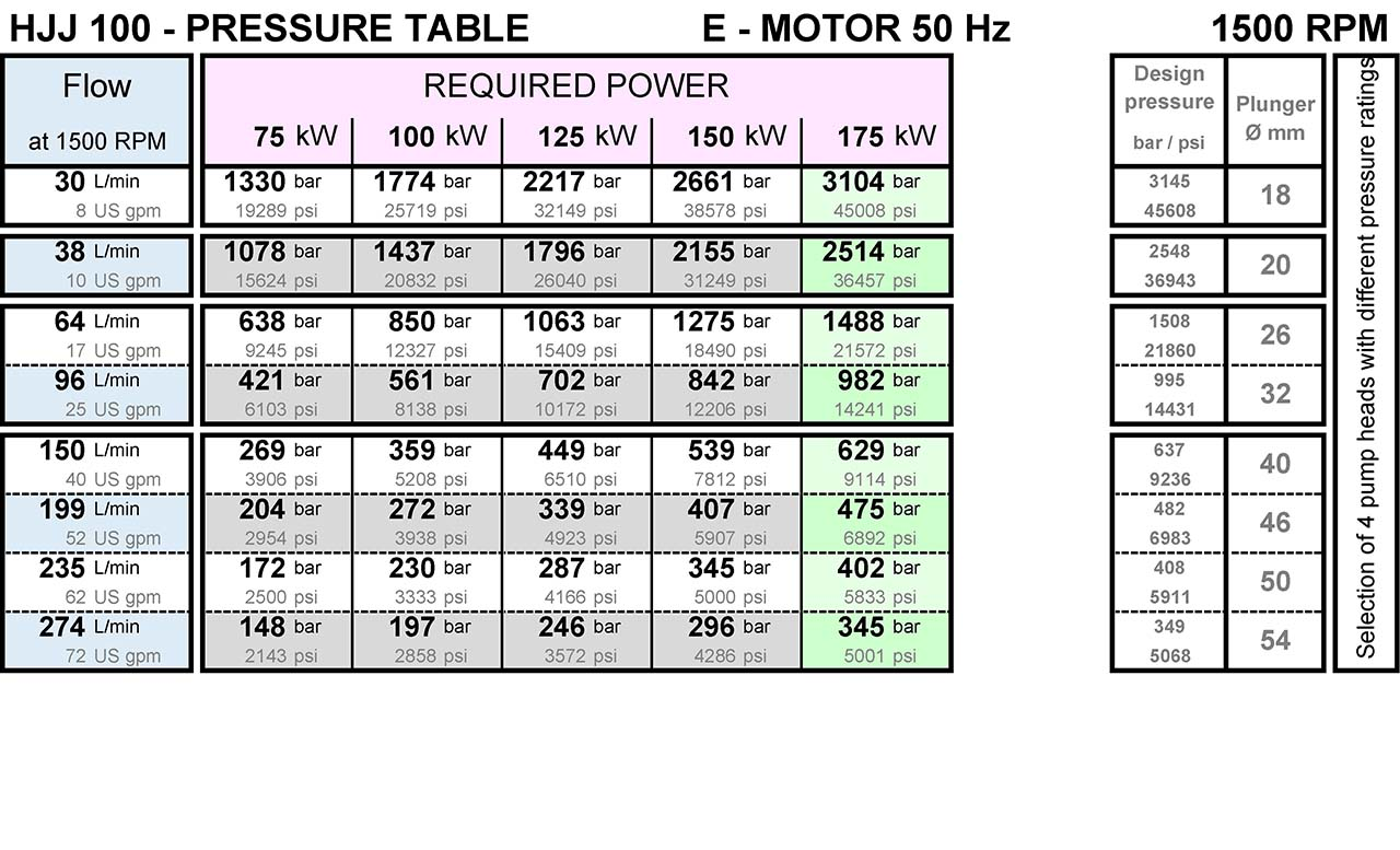 hermetik-high-pressure-water-pump-hjj100-pressure-table-from-200-bar-to-3000-bar-1500rpm