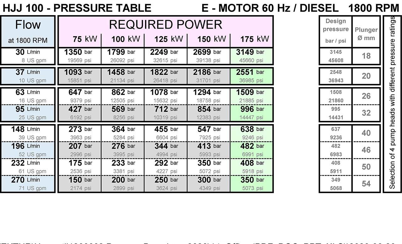 hermetik-high-pressure-water-pump-hjj100-pressure-table-from-200-bar-to-3000-bar-1800rpm