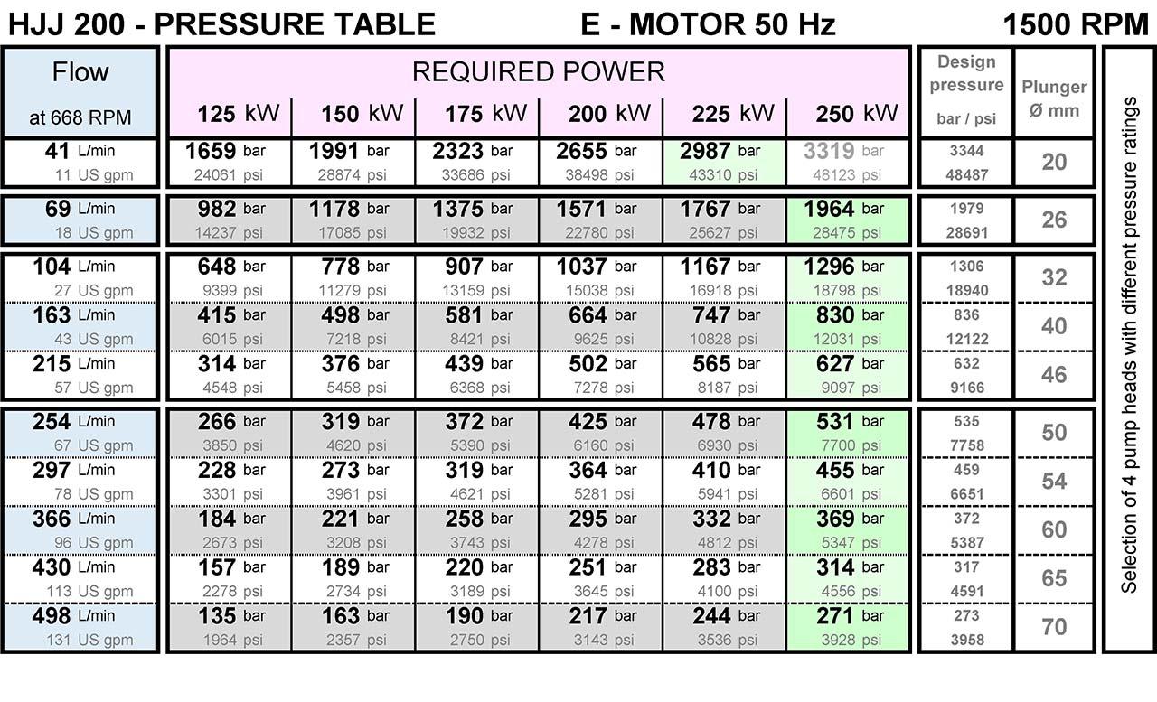pumpenkennlinie-fuer-hjj200-hochdruckpumpe-von-hermetik-200-bar-bis-3000-bar-1500rpm
