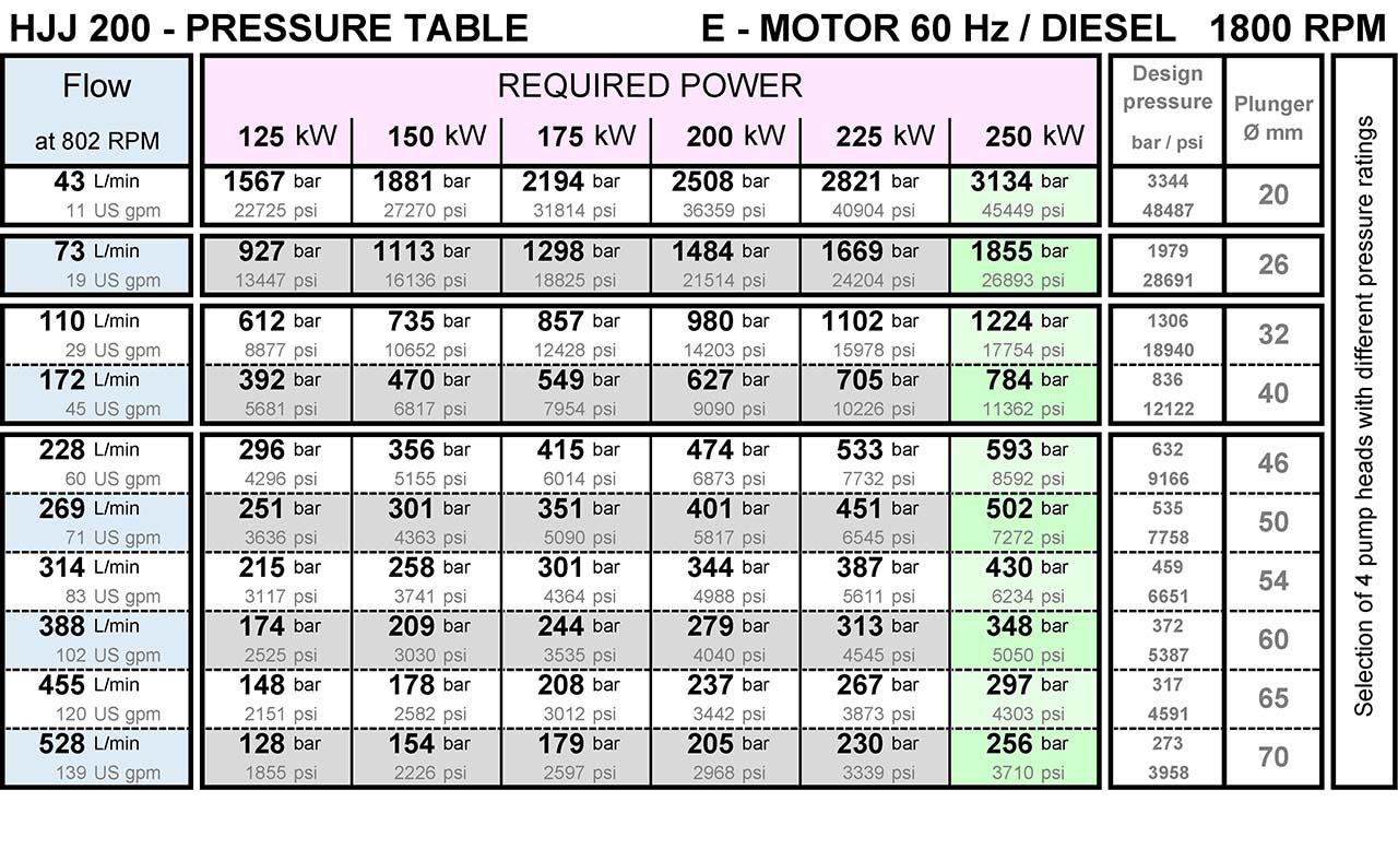 pumpenkennlinie-fuer-hjj200-hochdruckpumpe-von-hermetik-200-bar-bis-3000-bar-1800rpm