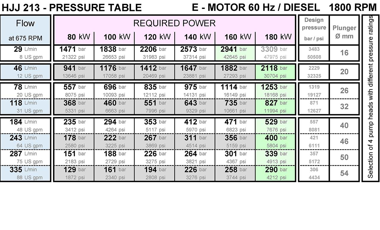 hermetik-high-pressure-water-pump-hjj213-pressure-table-from-200-bar-to-3000-bar-1800rpm