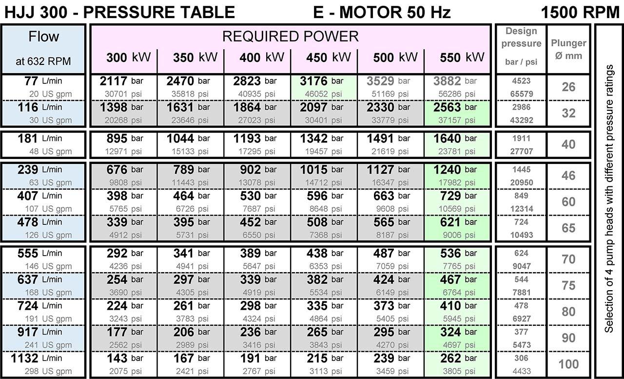 hermetik-high-pressure-water-pump-hjj300-pressure-table-from-200-bar-to-3000-bar-1500rpm