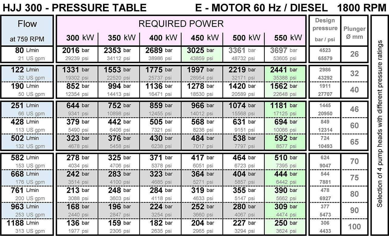 hermetik-high-pressure-water-pump-hjj300-pressure-table-from-200-bar-to-3000-bar-1800rpm