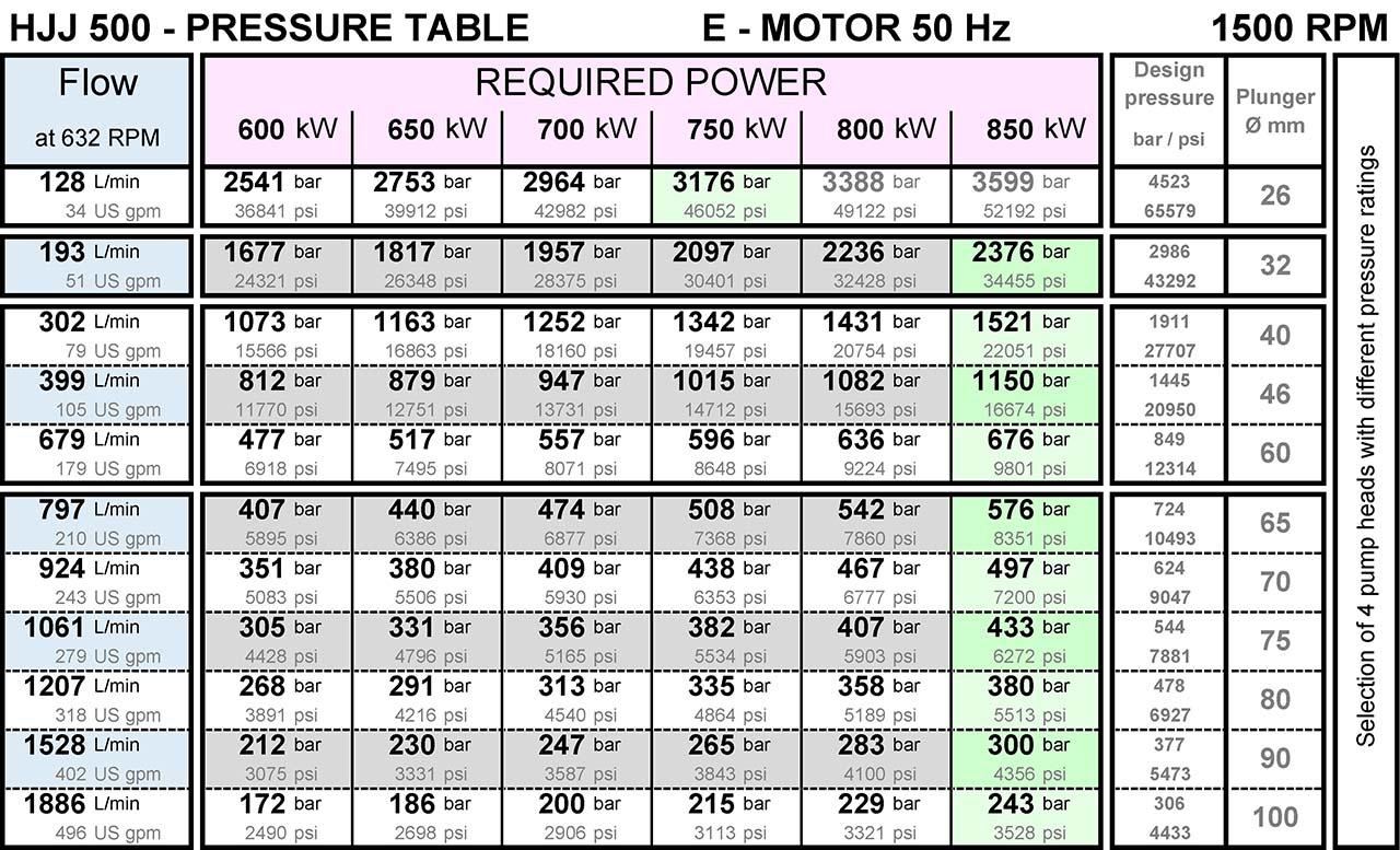 hermetik-high-pressure-water-pump-hjj500-pressure-table-from-200-bar-to-3000-bar-1500rpm