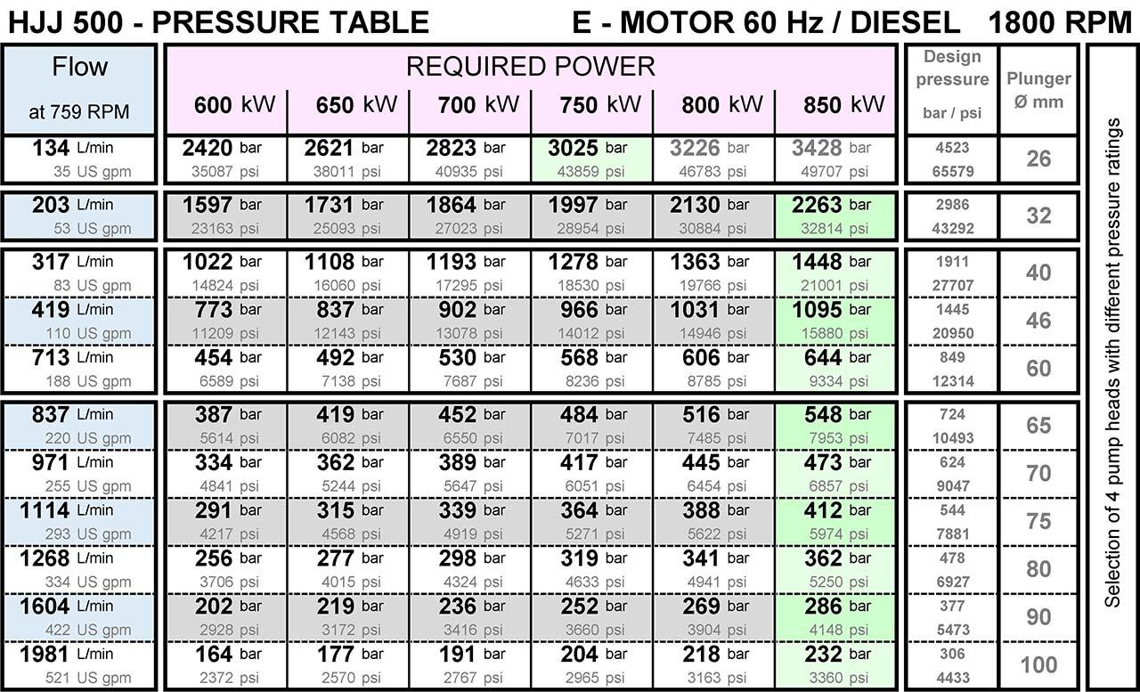 hermetik-high-pressure-water-pump-hjj500-pressure-table-from-200-bar-to-3000-bar-1800rpm