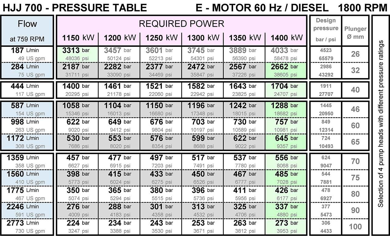 hermetik-high-pressure-water-pump-hjj700-pressure-table-from-200-bar-to-3000-bar-1800rpm