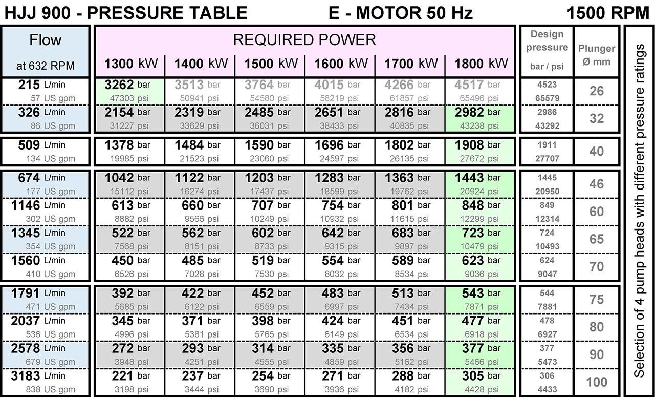 pumpenkennlinie-fuer-hjj900-hochdruckpumpe-von-hermetik-200-bar-bis-3000-bar-1500rpm