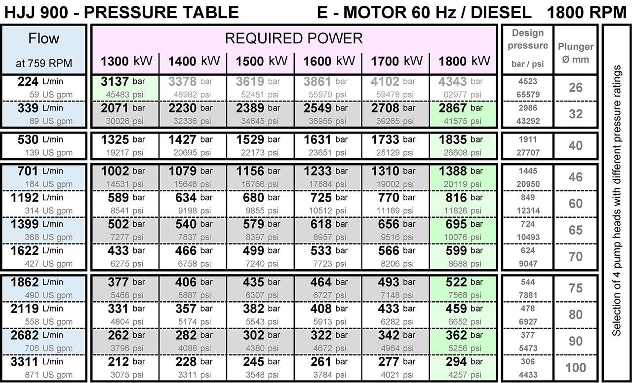 pumpenkennlinie-fuer-hjj900-hochdruckpumpe-von-hermetik-200-bar-bis-3000-bar-1800rpm